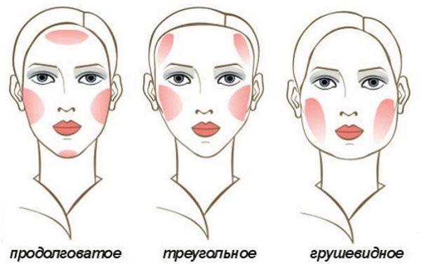 Разные типы лица