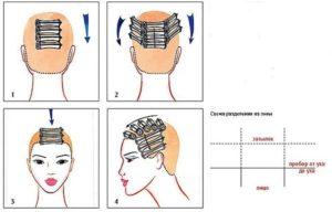 методика химической завивки волос