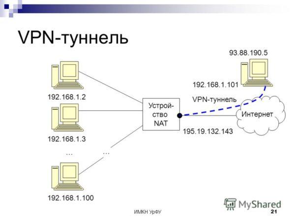 VPN-туннели